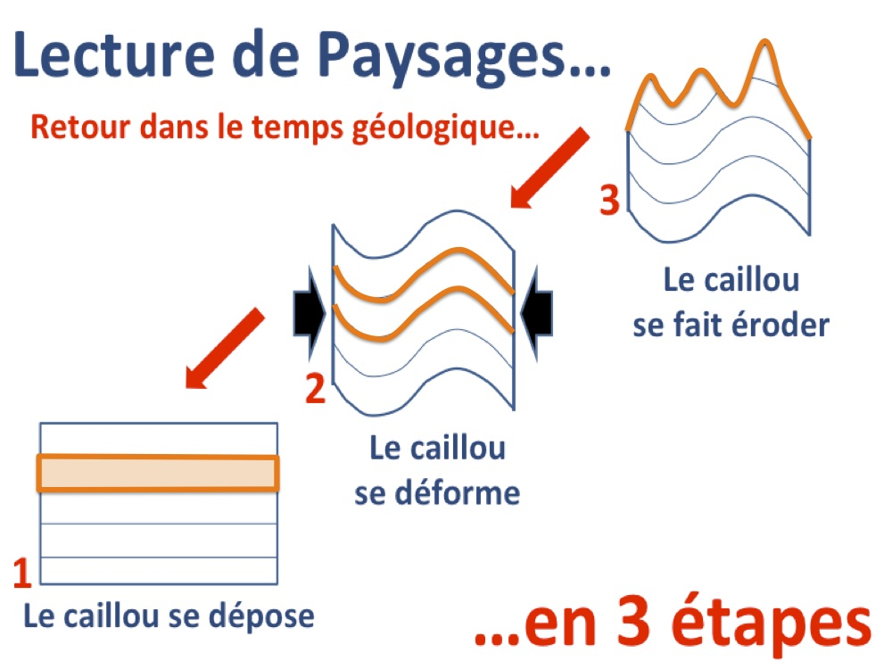 lecture paysage 1 2 3